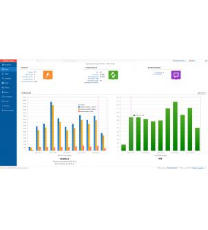 Wykresy sprzedaży w pulpicie menadżerskim programu WAPRO AUKCJE.